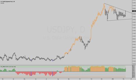 USDJPY: New Indicator - Murrey Math Oscillator