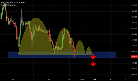 BTCUSD: Further Downside