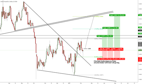 GBPUSD: Keep an eye on the Daily Close for a potential Long