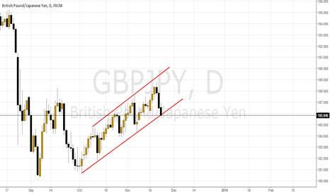 GBPJPY: Broken channel
