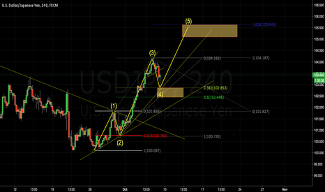 USDJPY: USDJPY looking for 5th wave