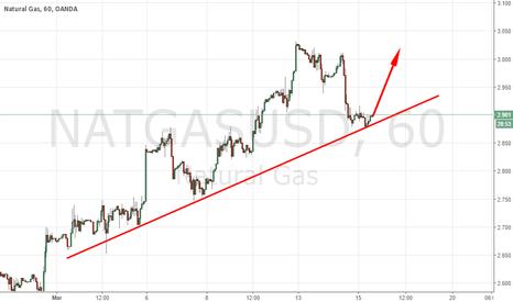 NATGASUSD: NATURAL GAS SUDDEN RISE