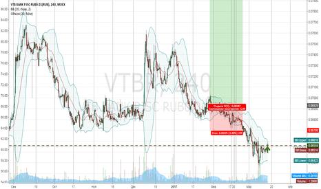VTBR: Покупка ВТБ