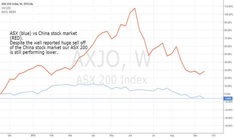 AXJO: ASX vs China index, Australia loosing to high Aussie Dolllar.