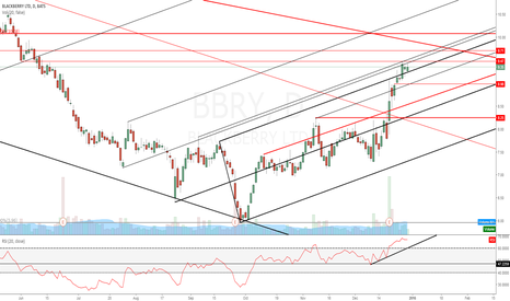 BBRY: $BBRY Pullback before much much higher