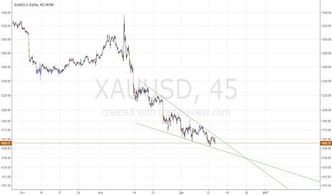 XAUUSD: Клин на золоте