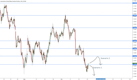 AUDNZD: Major new low in AUDNZD