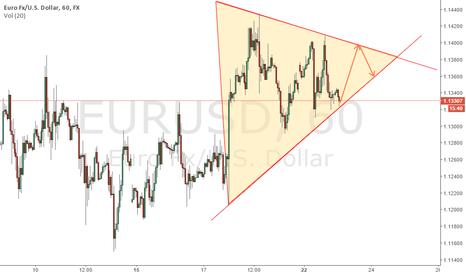 EURUSD: EURUSD Scalping/Intraday Opportunity