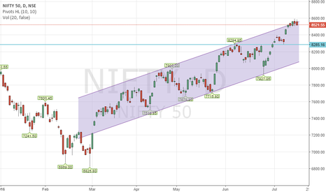 NIFTY: NIFTY SELL SETUP