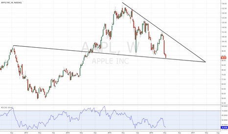 AAPL: An Apple look that I hadn't seen from anyone