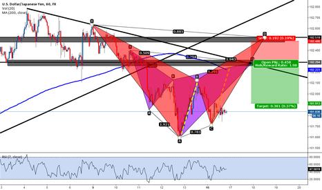 USDJPY: cypher pattern high prob trade