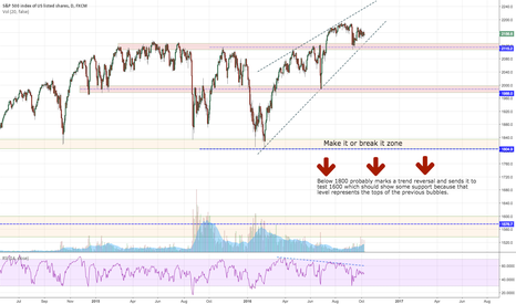 SPX500: SP takin the high dive?