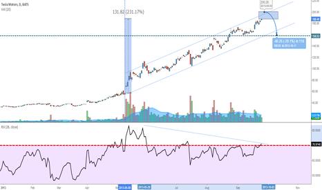 TSLA: Is Tesla Still going?