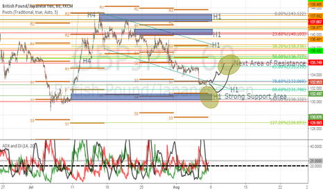 GBPJPY: GBPJPY small short and overall long bouncing off of good support