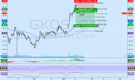 GKOS: Glaukos Corp - Fade