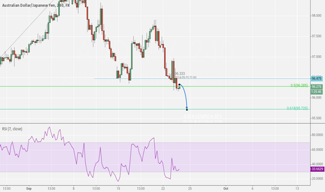 AUDJPY: collapsing towards key 50% retracement