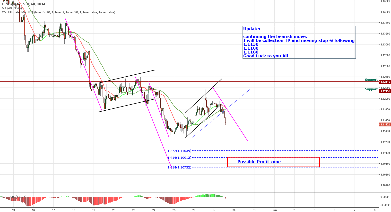 EURUSD CONTINUING ITS BEARISH PATH