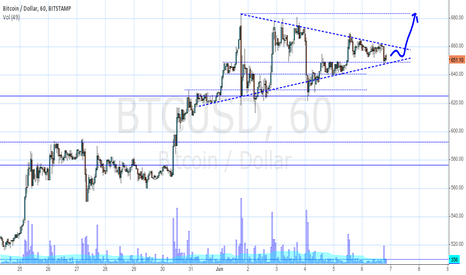 BTCUSD: Big Triangle