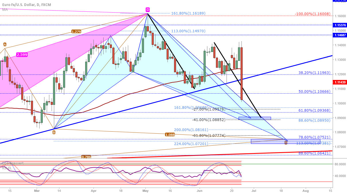 EUR/USD: 2 zones to watch...