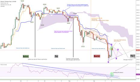 BTCCNY: How to read ichimoku (very efficient indicator): Bitcoin case