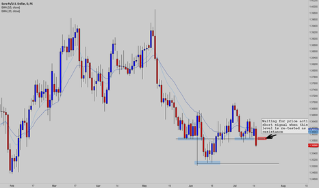 EURUSD: Waiting to sell EURUSD on retest of resistance