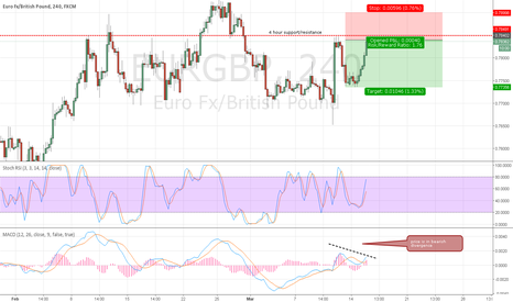 EURGBP: Sell EURGBP at CMP