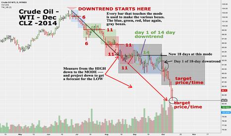 CLZ2014: Crude Oil WTI December - CLZ2014 - Daily - Time at Mode Analysis