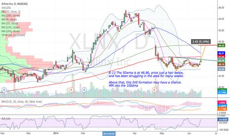 XLNX: XLNX