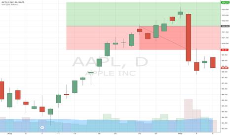 AAPL: Test Ideas