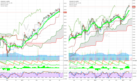 V: credit cards strong above cloud buy on pullback