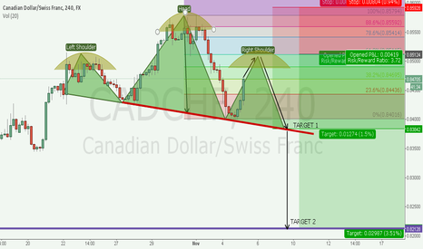 CADCHF: Possible H&S in CADCHF @.8512