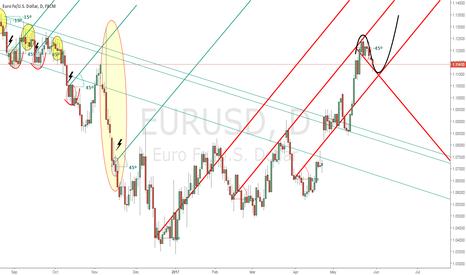 EURUSD: EUR/USD, Expanding Flat Projections?