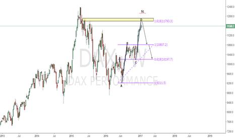 DAX: DAX short based on weekly AB=CD + 1.618% Fib