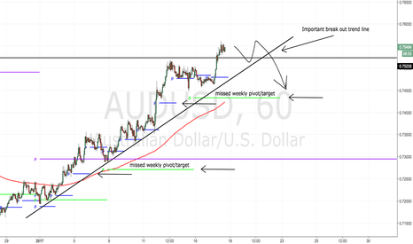 AUDUSD: Big level here, 200-300 pips