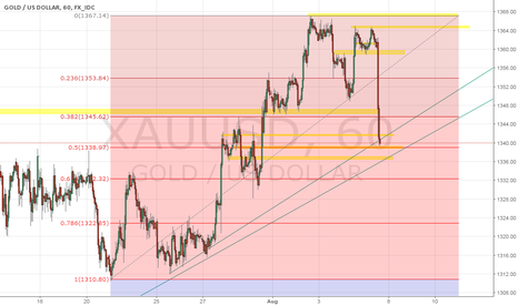 XAUUSD: Buy Gold from trend line support