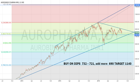 AUROPHARMA: Auropharma - Positional trade