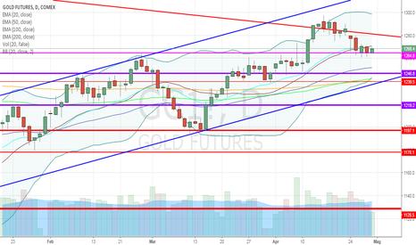 GC1!: Oro, long su massimo di swing e compressione di volatilità