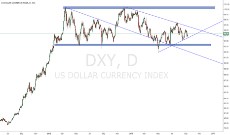 DXY: Watch out the breakthrough direction