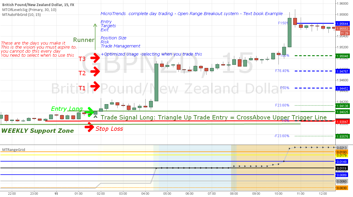 GBPBZD Complete Open Range Breakout System with HTF confluence