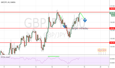 GBPJPY: short again first target 136.00