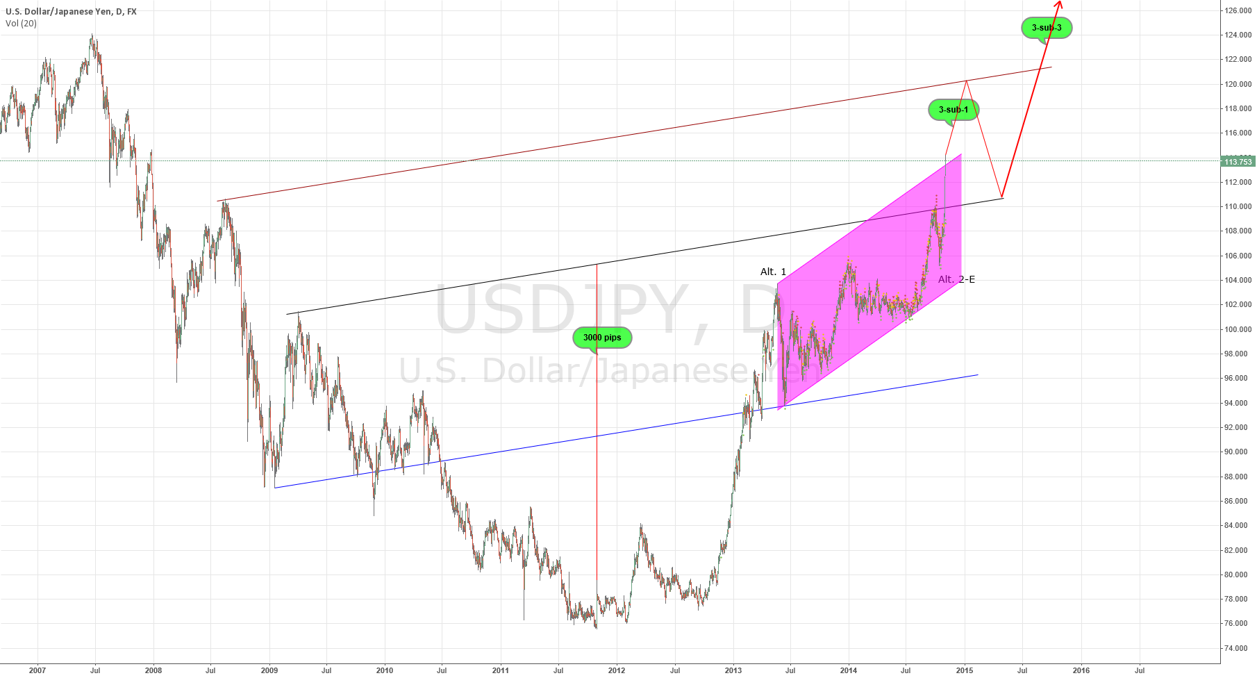 USD/JPY wave target Big picture (Nikita FX )