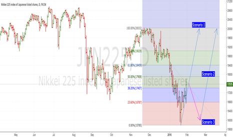 JPN225: Start rebounding?