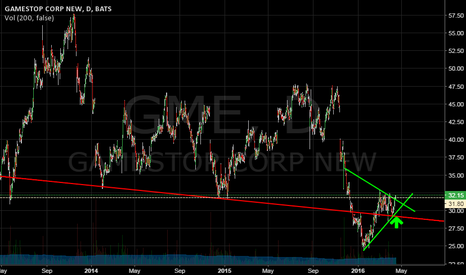 GME: Breaking out