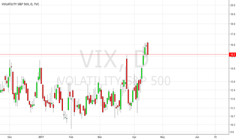 VIX: Fear Indicators vs. Facts & Figures