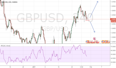 GBPUSD: if break line then down