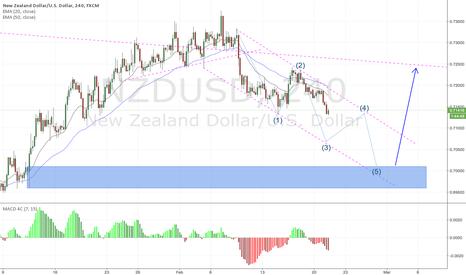 NZDUSD: NZDUSD 4H high possiblily will 5 ware correction