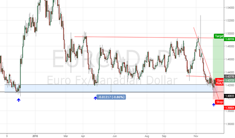 EURCAD: Daily engulfing on daily support area