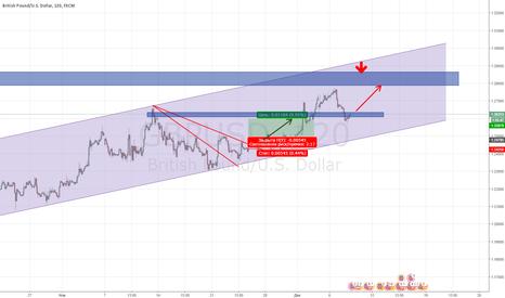 GBPUSD: GBP/USD, совершили коррекцию, идём дальше по тренду