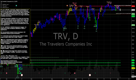 TRV: TRV Travelers Co trimmed