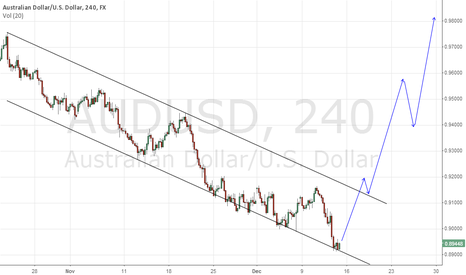 AUDUSD: Major Reversal to the upside in Aud/Usd is on hand